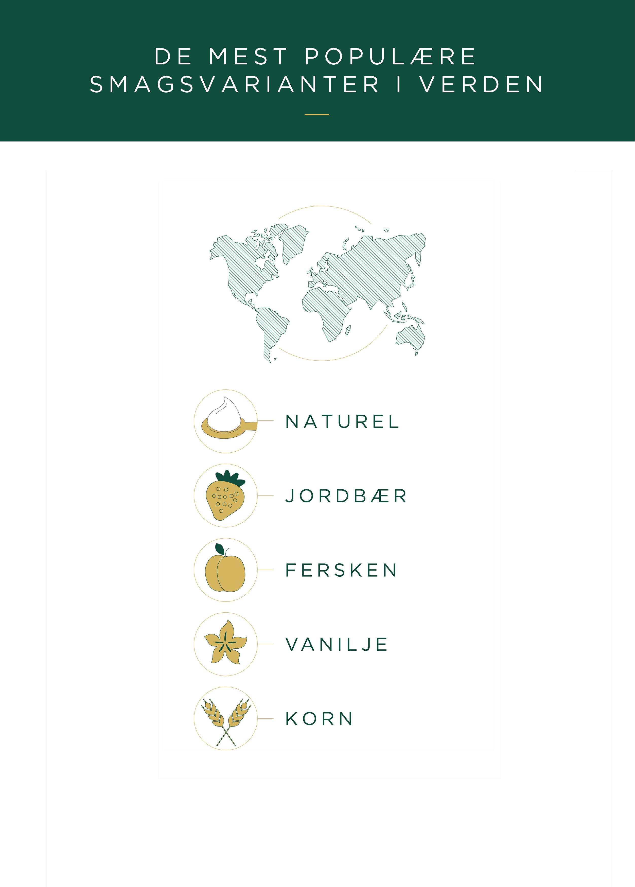 most_popular_flavours_DK